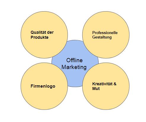 Flyer - erfolgreicher offline marketing